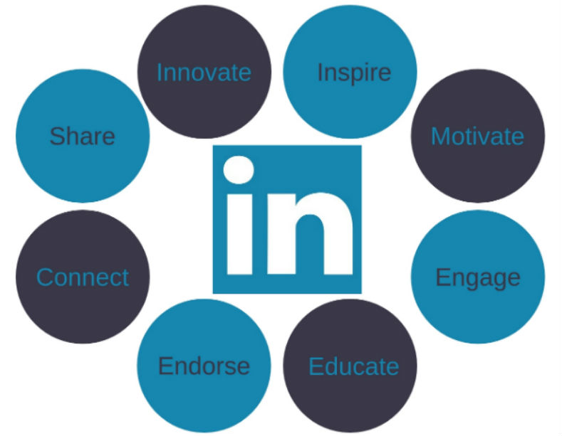 How to Use LinkedIn, How Does LinkedIn Work