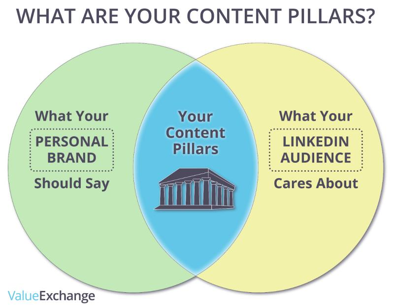 What are your content pillars diagram by Nigel Cliffe of value Exchange