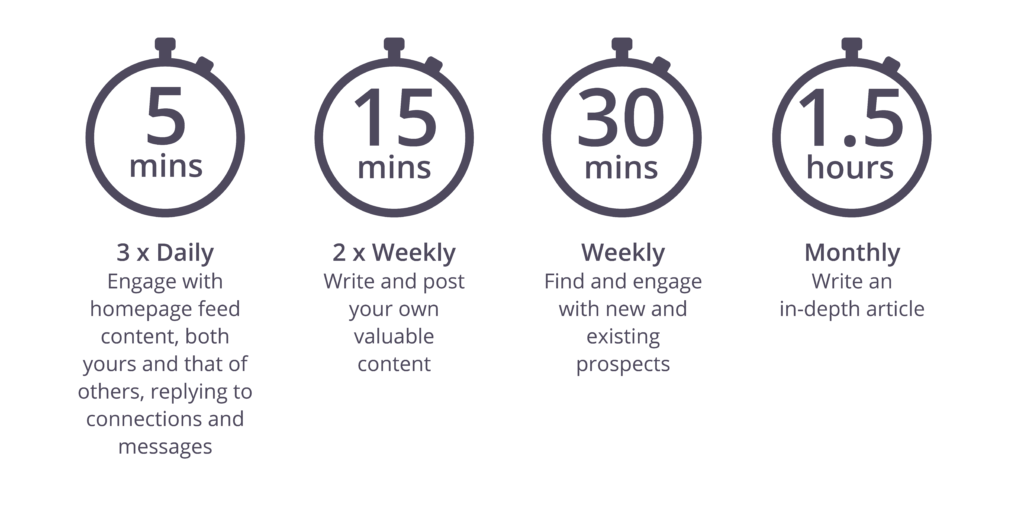 How much time should you spend on LinkedIn